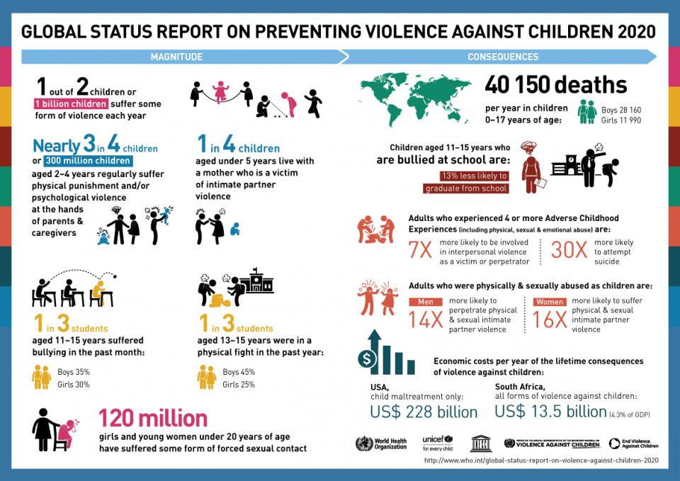 Countries failing to prevent violence against children, agencies warn - Global  status report on preventing violence against children calls for more  government action and warns of 'dramatic impact' of COVID-19 | Représentante